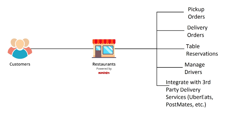 Delivery Platform Step by Step Procedure